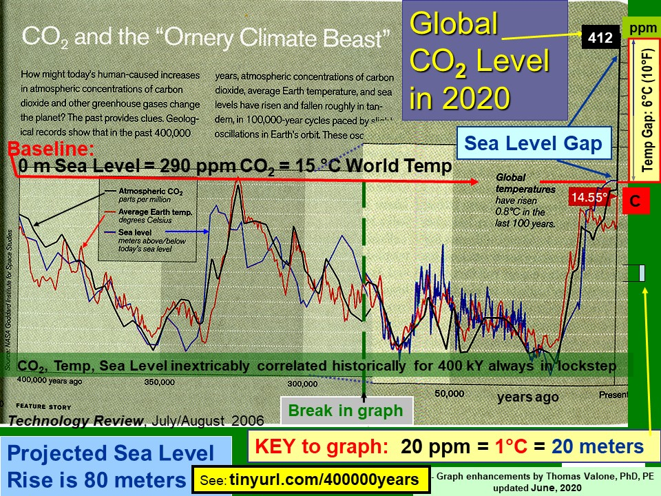 http://www.integrityresearchinstitute.org/CO2andClimateBeastgraph.jpg