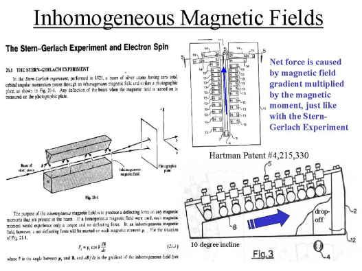 Inhomogeneous Magnetic Field