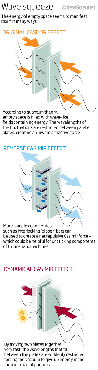 Casimir effects